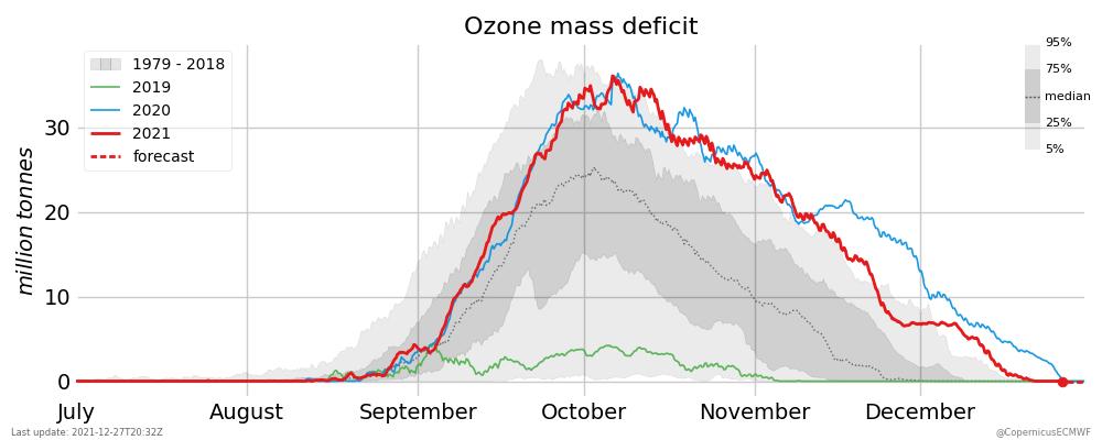 ozone mass deficit
