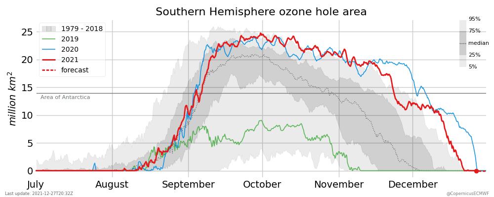 ozone hole area